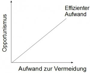 Optimaler Aufwand zur Vermeidung von Adverse Selection